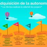 Fases en la adquisición de la autonomía