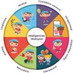 Cómo potenciar las inteligencias múltiples con los peques de infantil